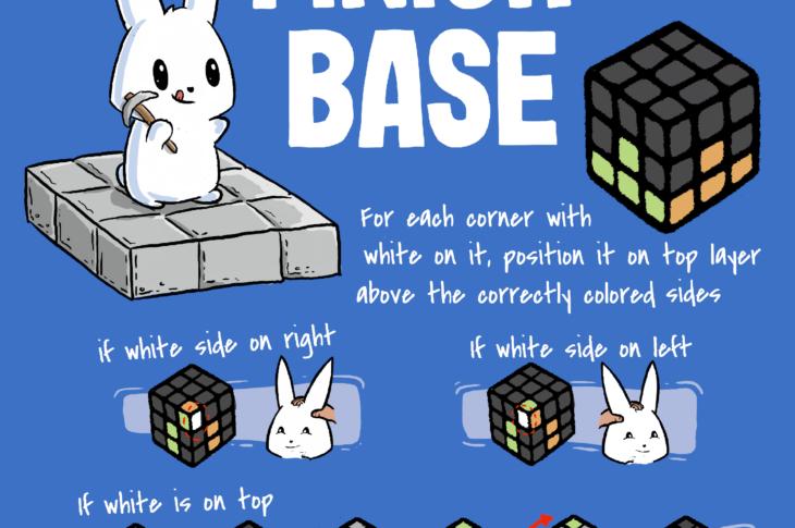 Finish the Base